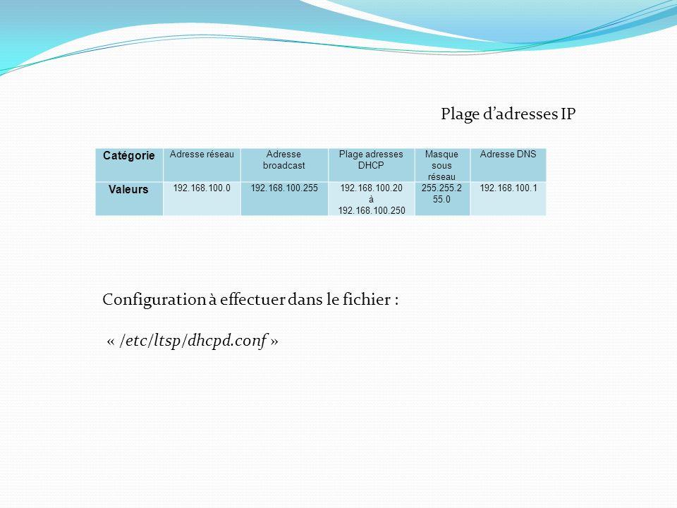 Catégorie Adresse réseauAdresse broadcast Plage adresses DHCP Masque sous réseau Adresse DNS Valeurs 192.168.100.0192.168.100.255192.168.100.20 à 192.168.100.250 255.255.2 55.0 192.168.100.1 Plage dadresses IP Configuration à effectuer dans le fichier : « /etc/ltsp/dhcpd.conf »