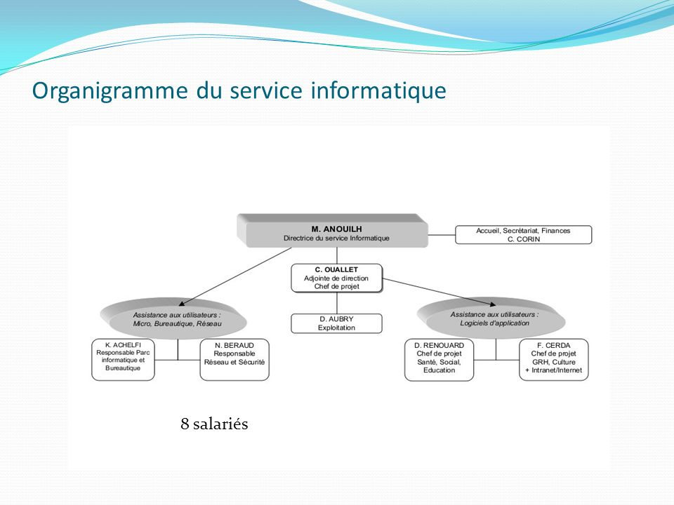Organigramme du service informatique 8 salariés