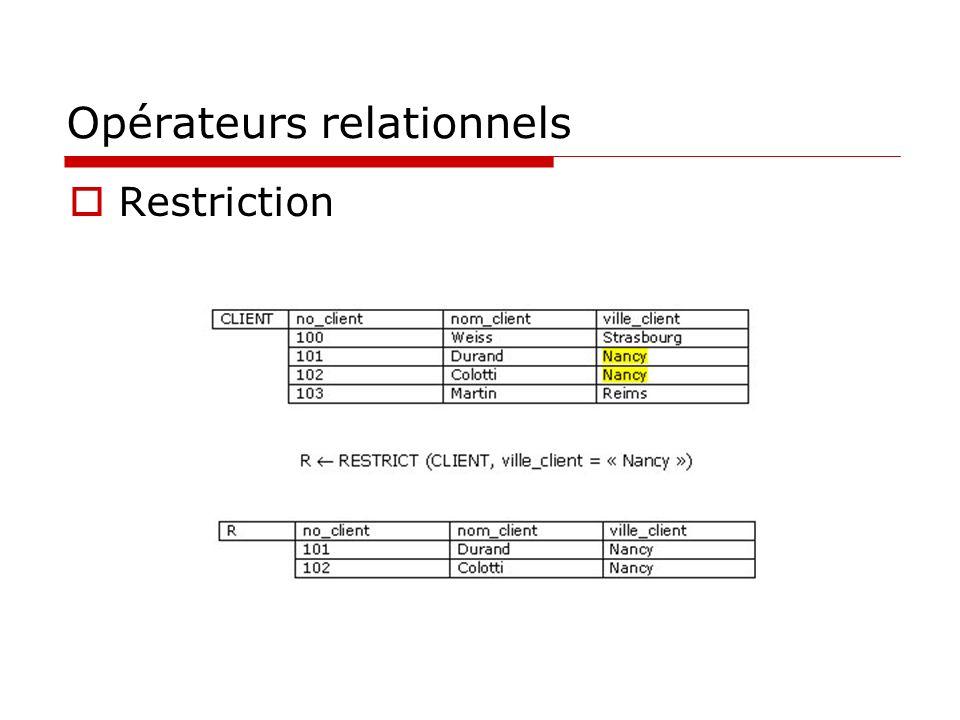 Opérateurs relationnels Restriction (SQL) SELECT no_client, nom_client, ville_client FROM client WHERE ville_client = Nancy