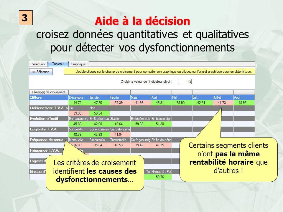 Aide à la décision Aide à la décision croisez données quantitatives et qualitatives pour détecter vos dysfonctionnements 3 Certains segments clients n
