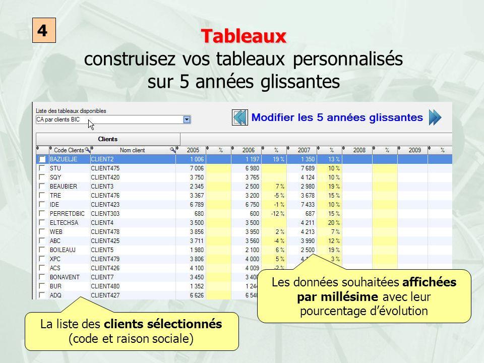 Tableaux Tableaux construisez vos tableaux personnalisés sur 5 années glissantes 4 La liste des clients sélectionnés (code et raison sociale) Les donn