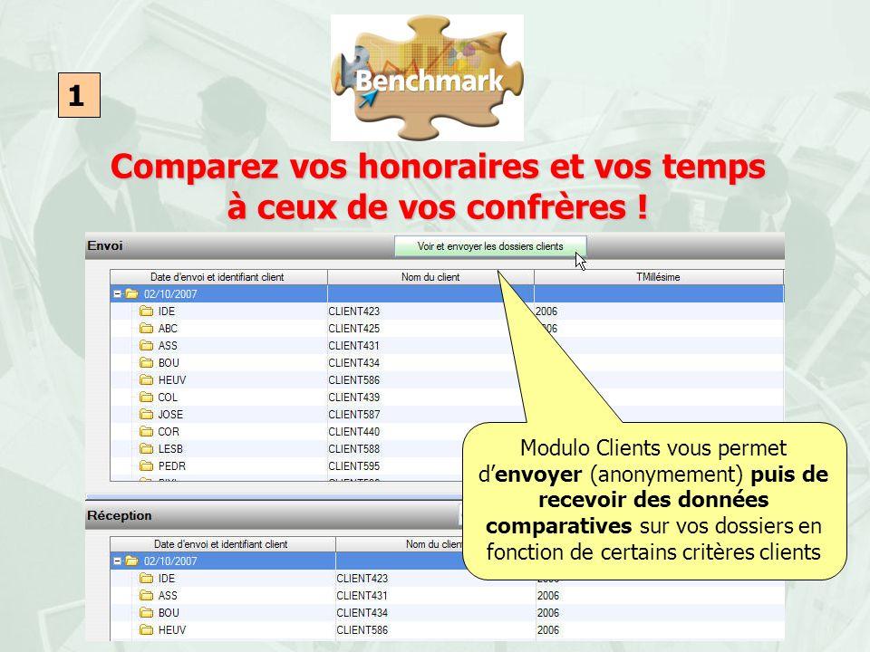 Comparez vos honoraires et vos temps à ceux de vos confrères ! 1 Modulo Clients vous permet denvoyer (anonymement) puis de recevoir des données compar