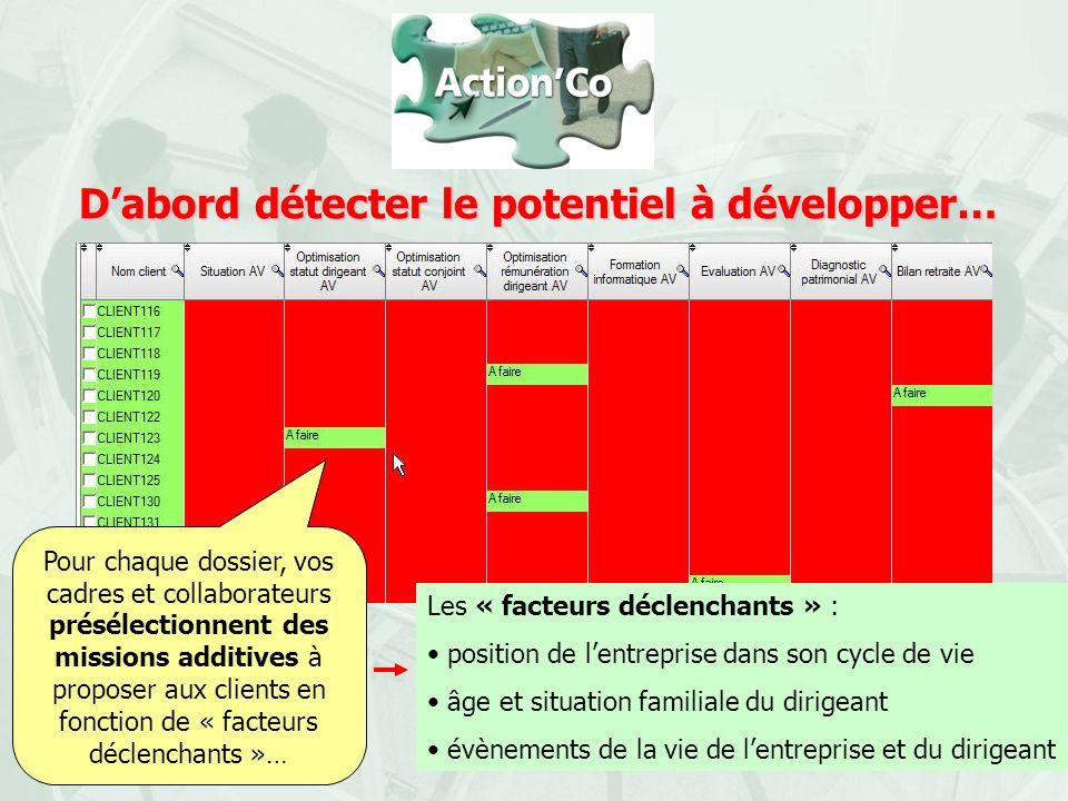 Dabord détecter le potentiel à développer… Pour chaque dossier, vos cadres et collaborateurs présélectionnent des missions additives à proposer aux cl