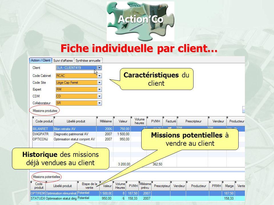 Fiche individuelle par client… Caractéristiques du client Historique des missions déjà vendues au client Missions potentielles à vendre au client