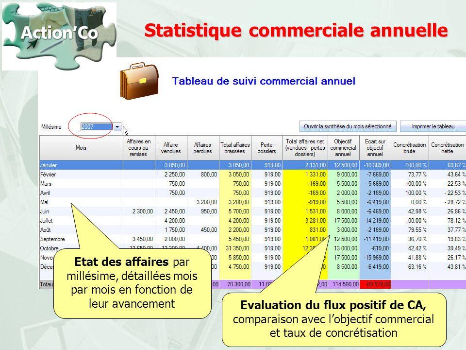 Statistique commerciale annuelle Etat des affaires par millésime, détaillées mois par mois en fonction de leur avancement Evaluation du flux positif d