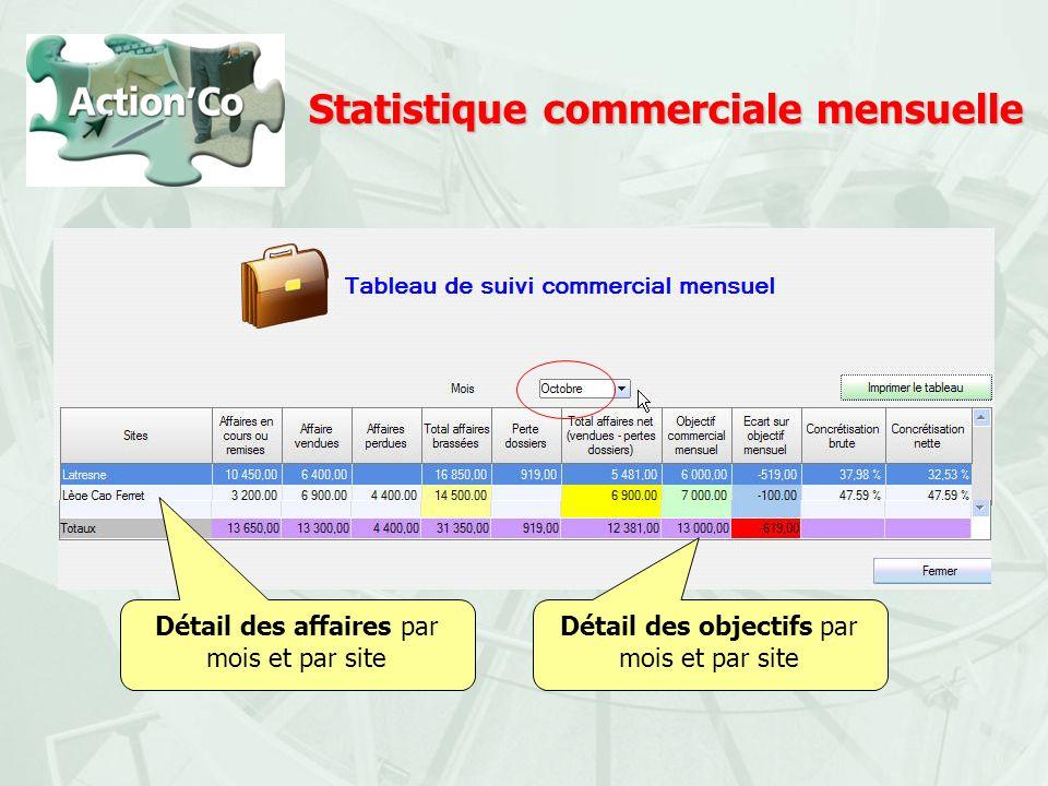 Statistique commerciale mensuelle Détail des affaires par mois et par site Détail des objectifs par mois et par site