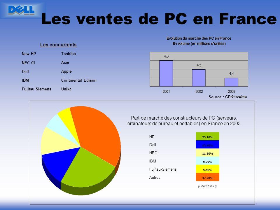 Les ventes de PC en France Unika Continental Edison Apple Acer Toshiba Fujitsu Siemens IBM Dell NEC CI New HP Les concurrents Source : GFK Institut 37