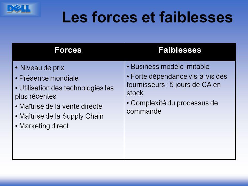 Les forces et faiblesses ForcesFaiblesses Niveau de prix Présence mondiale Utilisation des technologies les plus récentes Maîtrise de la vente directe