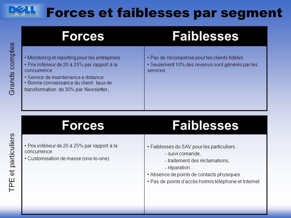 ForcesFaiblesses Monitoring et reporting pour les entreprises Prix inférieur de 20 à 25% par rapport à la concurrence Service de maintenance a distanc