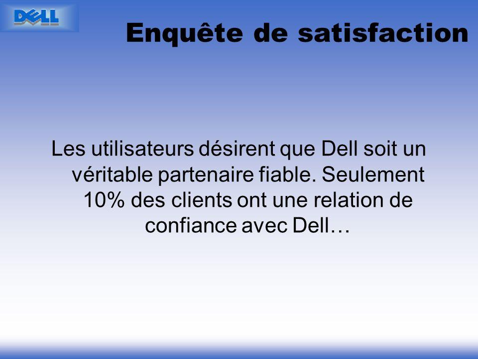 Enquête de satisfaction Les utilisateurs désirent que Dell soit un véritable partenaire fiable. Seulement 10% des clients ont une relation de confianc