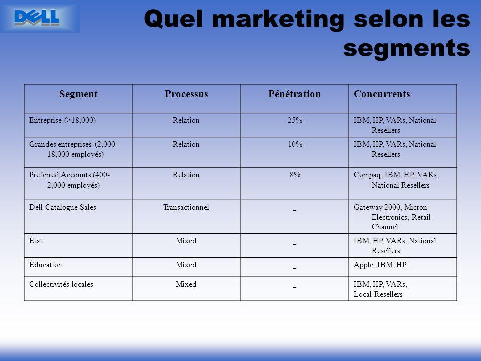 Quel marketing selon les segments SegmentProcessusPénétrationConcurrents Entreprise (>18,000)Relation25%IBM, HP, VARs, National Resellers Grandes entr