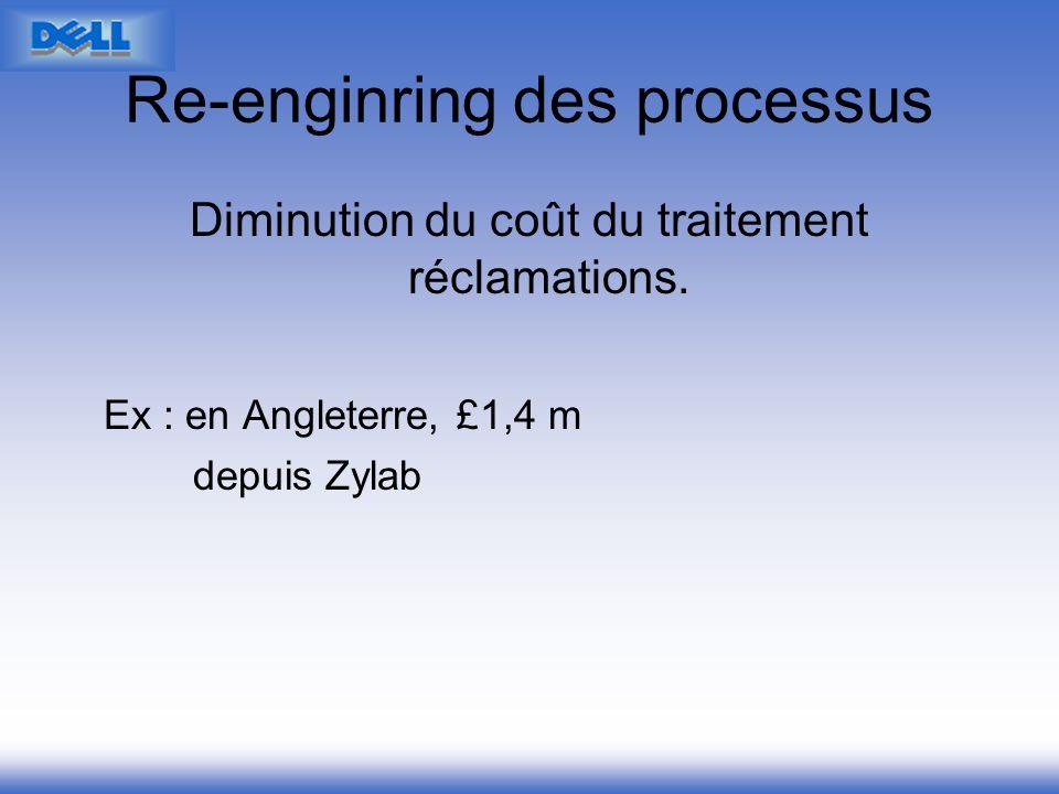 Re-enginring des processus Diminution du coût du traitement réclamations. Ex : en Angleterre, £1,4 m depuis Zylab