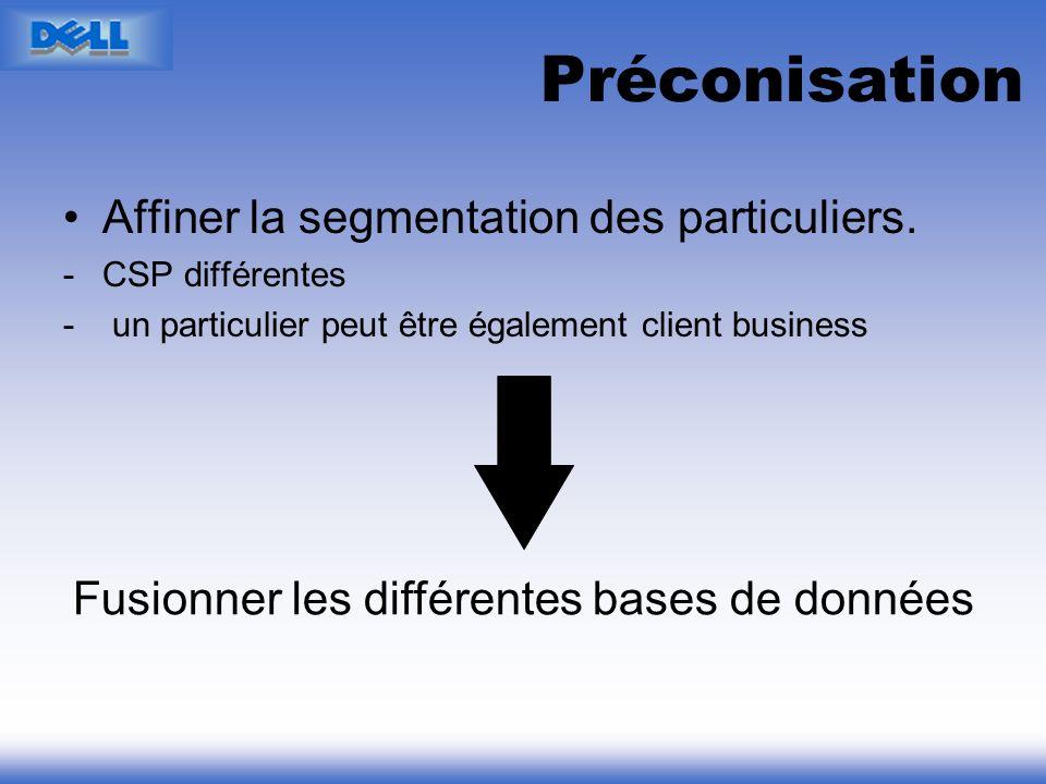 Préconisation Affiner la segmentation des particuliers. -CSP différentes - un particulier peut être également client business Fusionner les différente