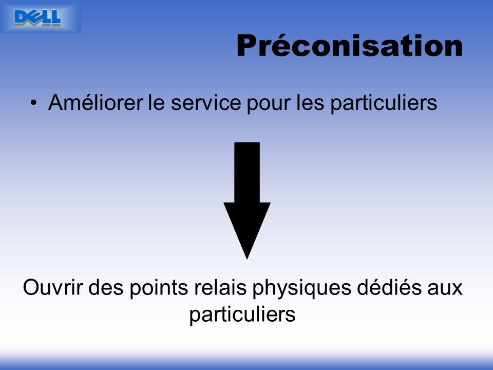 Préconisation Améliorer le service pour les particuliers Ouvrir des points relais physiques dédiés aux particuliers