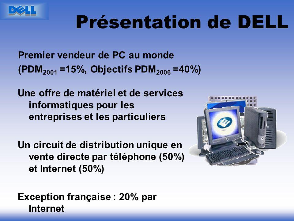 Présentation de DELL Une offre de matériel et de services informatiques pour les entreprises et les particuliers Un circuit de distribution unique en