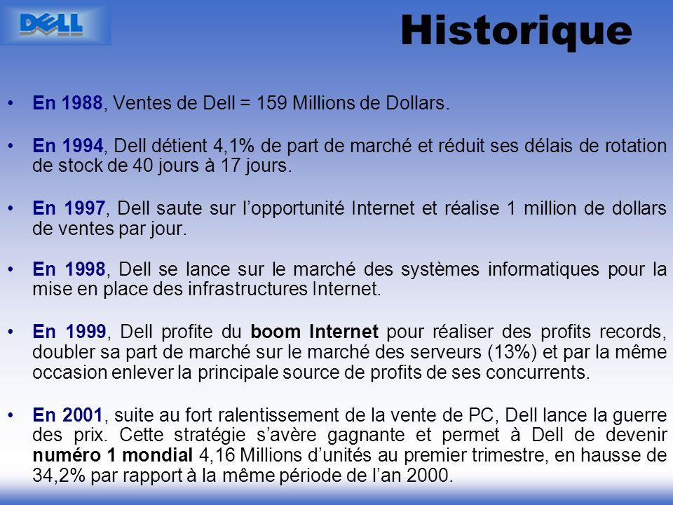 Historique En 1988, Ventes de Dell = 159 Millions de Dollars. En 1994, Dell détient 4,1% de part de marché et réduit ses délais de rotation de stock d