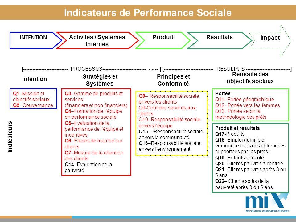 Que savons nous des résultats de la performance sociale.