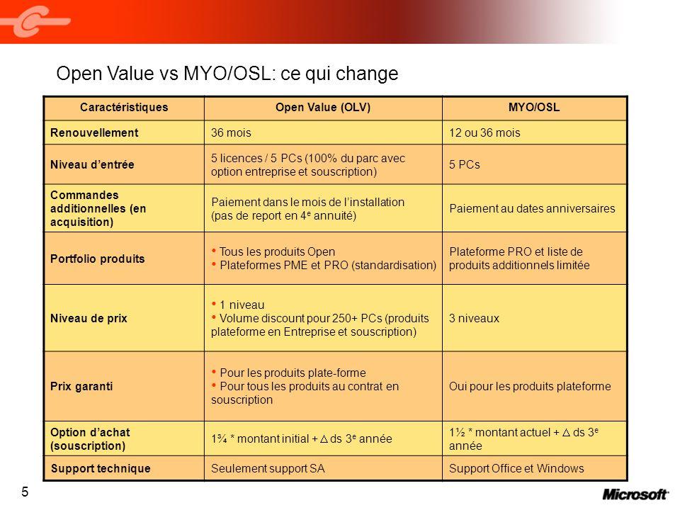 5 Open Value vs MYO/OSL: ce qui change CaractéristiquesOpen Value (OLV)MYO/OSL Renouvellement36 mois12 ou 36 mois Niveau dentrée 5 licences / 5 PCs (1