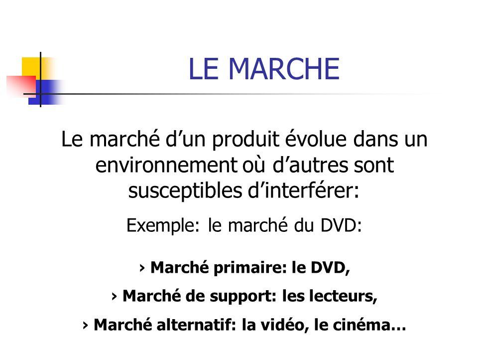 LE MARCHE Le marché dun produit évolue dans un environnement où dautres sont susceptibles dinterférer: Exemple: le marché du DVD: Marché primaire: le DVD, Marché de support: les lecteurs, Marché alternatif: la vidéo, le cinéma…