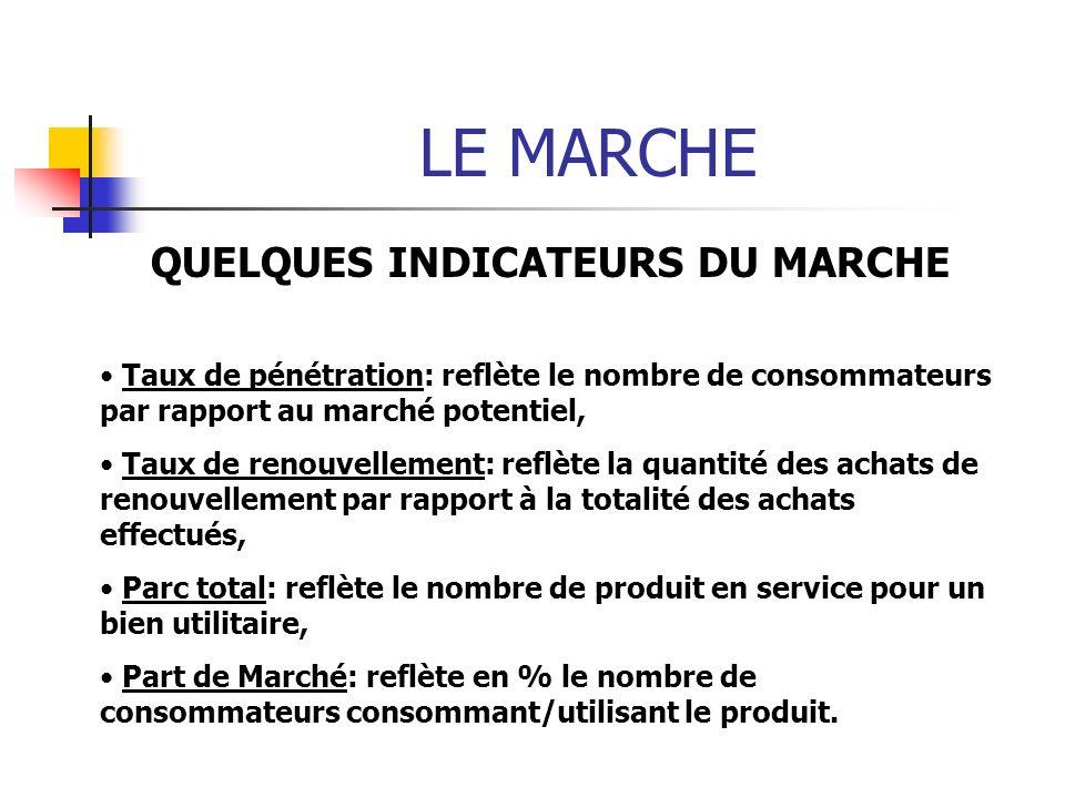 LE MARCHE QUELQUES INDICATEURS DU MARCHE Taux de pénétration: reflète le nombre de consommateurs par rapport au marché potentiel, Taux de renouvelleme