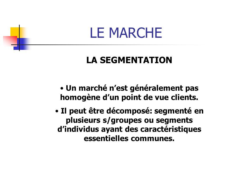 LE MARCHE LA SEGMENTATION Un marché nest généralement pas homogène dun point de vue clients. Il peut être décomposé: segmenté en plusieurs s/groupes o