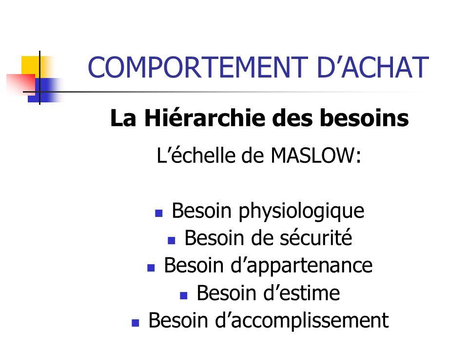 COMPORTEMENT DACHAT La Hiérarchie des besoins Léchelle de MASLOW: Besoin physiologique Besoin de sécurité Besoin dappartenance Besoin destime Besoin daccomplissement