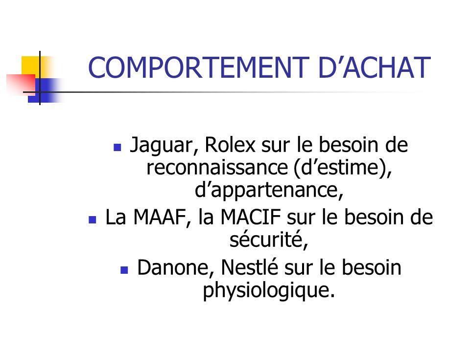 COMPORTEMENT DACHAT Jaguar, Rolex sur le besoin de reconnaissance (destime), dappartenance, La MAAF, la MACIF sur le besoin de sécurité, Danone, Nestlé sur le besoin physiologique.