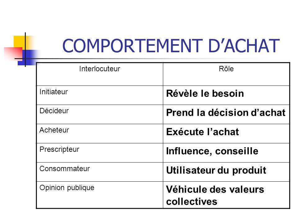 COMPORTEMENT DACHAT InterlocuteurRôle Initiateur Révèle le besoin Décideur Prend la décision dachat Acheteur Exécute lachat Prescripteur Influence, co