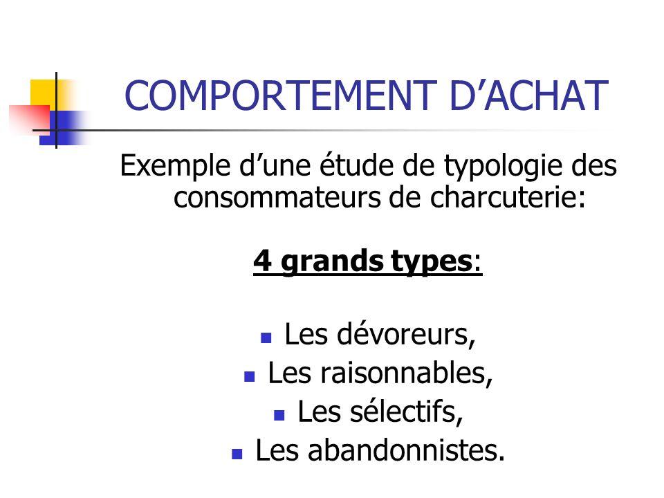 COMPORTEMENT DACHAT Exemple dune étude de typologie des consommateurs de charcuterie: 4 grands types: Les dévoreurs, Les raisonnables, Les sélectifs, Les abandonnistes.