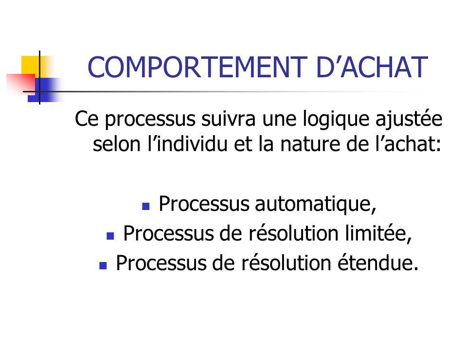 COMPORTEMENT DACHAT Ce processus suivra une logique ajustée selon lindividu et la nature de lachat: Processus automatique, Processus de résolution limitée, Processus de résolution étendue.