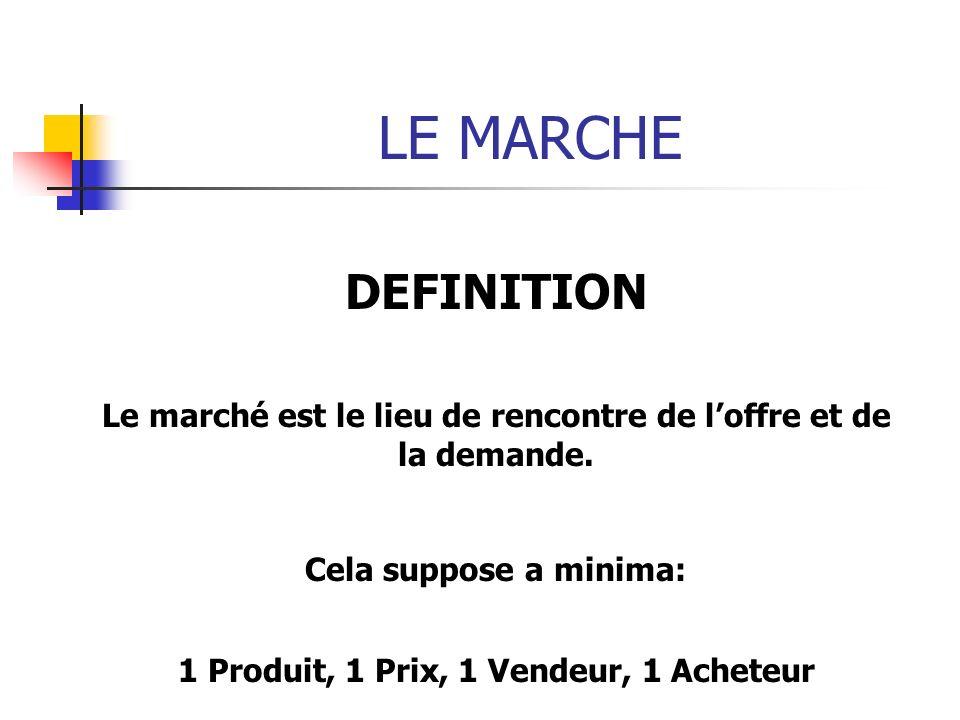 DEFINITION Le marché est le lieu de rencontre de loffre et de la demande. Cela suppose a minima: 1 Produit, 1 Prix, 1 Vendeur, 1 Acheteur
