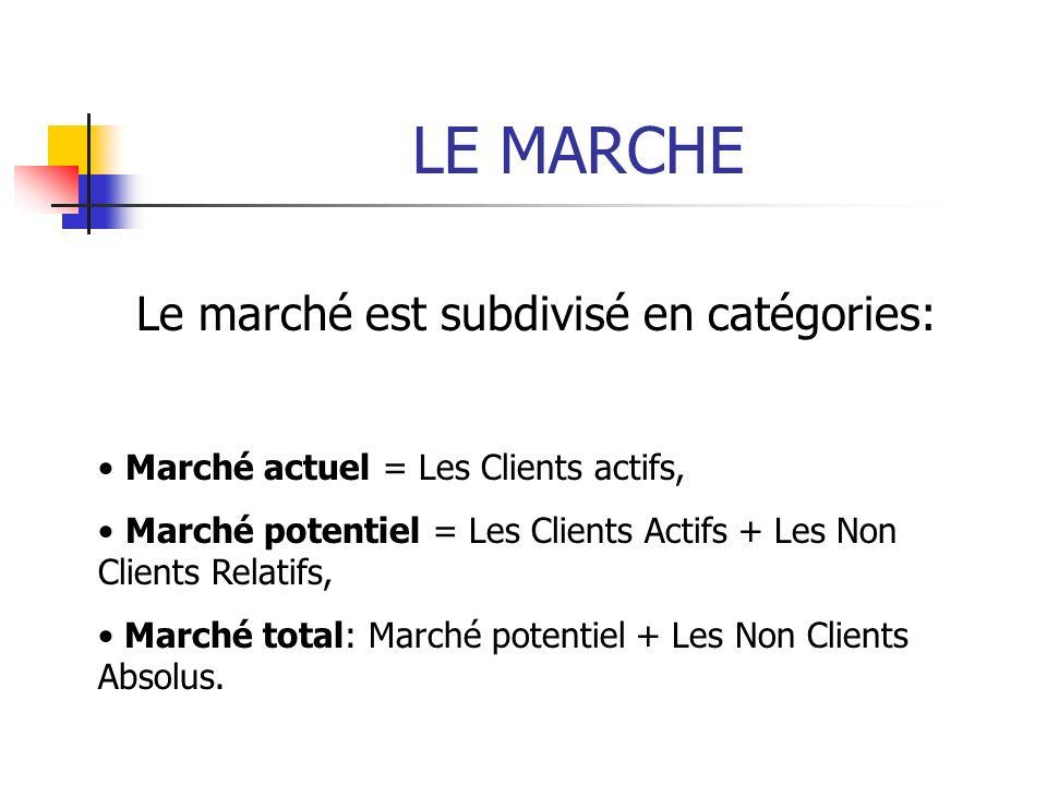 LE MARCHE Le marché est subdivisé en catégories: Marché actuel = Les Clients actifs, Marché potentiel = Les Clients Actifs + Les Non Clients Relatifs, Marché total: Marché potentiel + Les Non Clients Absolus.