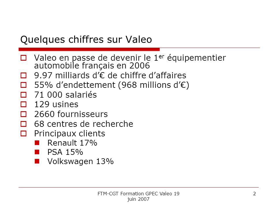 FTM-CGT Formation GPEC Valeo 19 juin 2007 2 Quelques chiffres sur Valeo Valeo en passe de devenir le 1 er équipementier automobile français en 2006 9.97 milliards d de chiffre daffaires 55% dendettement (968 millions d) 71 000 salariés 129 usines 2660 fournisseurs 68 centres de recherche Principaux clients Renault 17% PSA 15% Volkswagen 13%