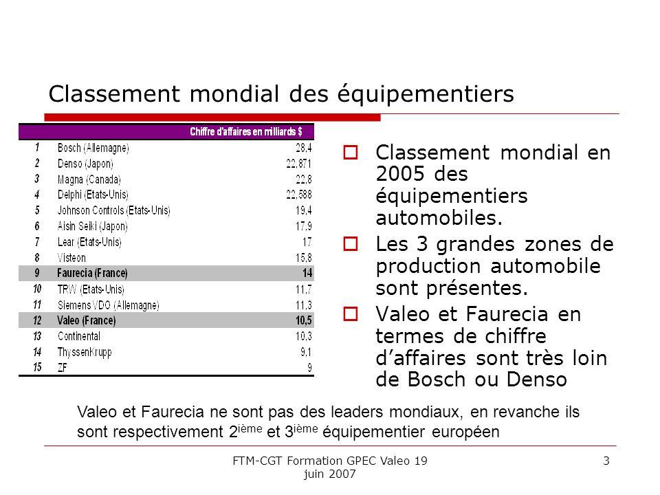 FTM-CGT Formation GPEC Valeo 19 juin 2007 3 Classement mondial des équipementiers Classement mondial en 2005 des équipementiers automobiles.