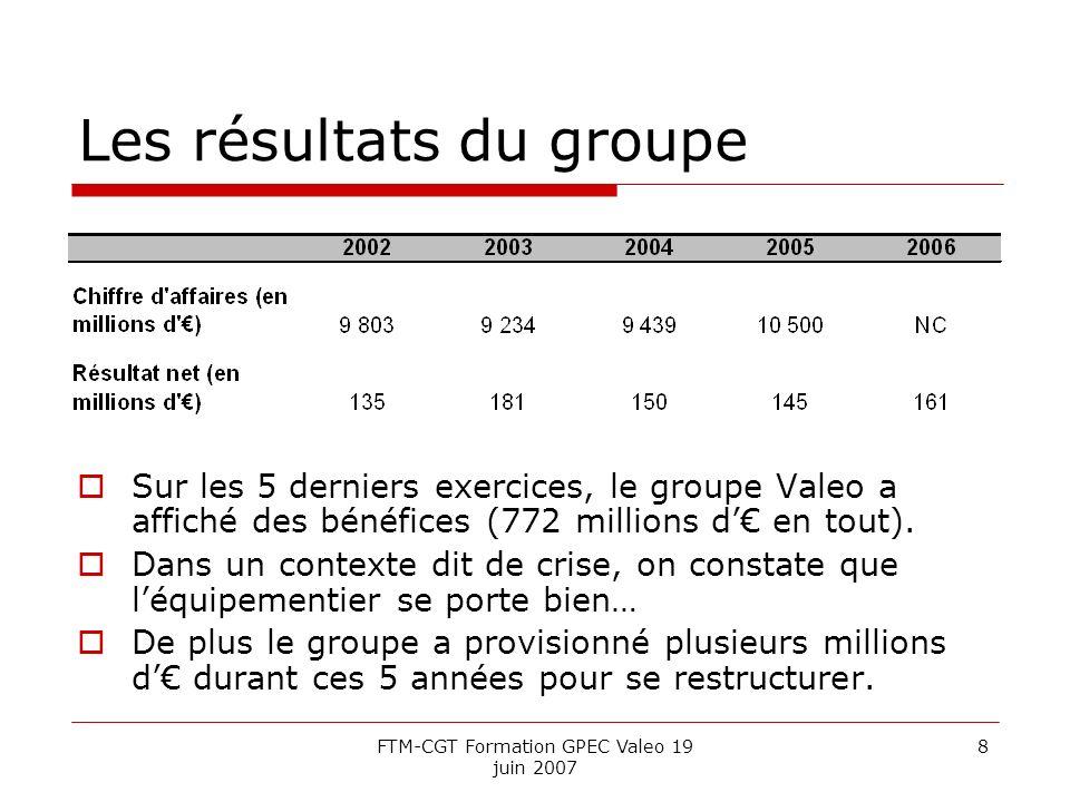 FTM-CGT Formation GPEC Valeo 19 juin 2007 8 Les résultats du groupe Sur les 5 derniers exercices, le groupe Valeo a affiché des bénéfices (772 millions d en tout).