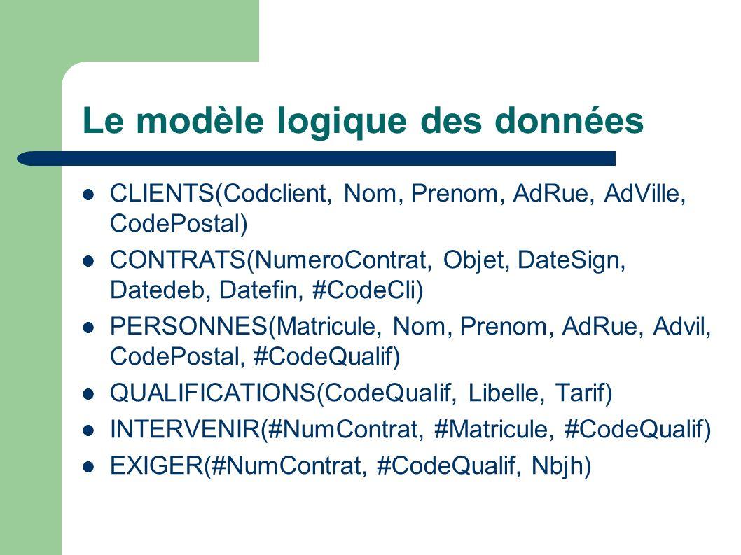 Le modèle logique des données CLIENTS(Codclient, Nom, Prenom, AdRue, AdVille, CodePostal) CONTRATS(NumeroContrat, Objet, DateSign, Datedeb, Datefin, #CodeCli) PERSONNES(Matricule, Nom, Prenom, AdRue, Advil, CodePostal, #CodeQualif) QUALIFICATIONS(CodeQualif, Libelle, Tarif) INTERVENIR(#NumContrat, #Matricule, #CodeQualif) EXIGER(#NumContrat, #CodeQualif, Nbjh)