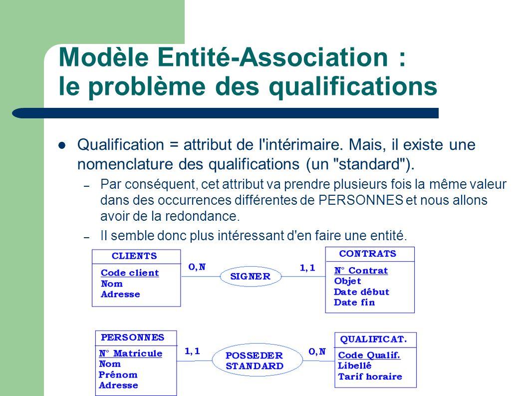 Modèle Entité-Association : le problème des qualifications Qualification = attribut de l intérimaire.