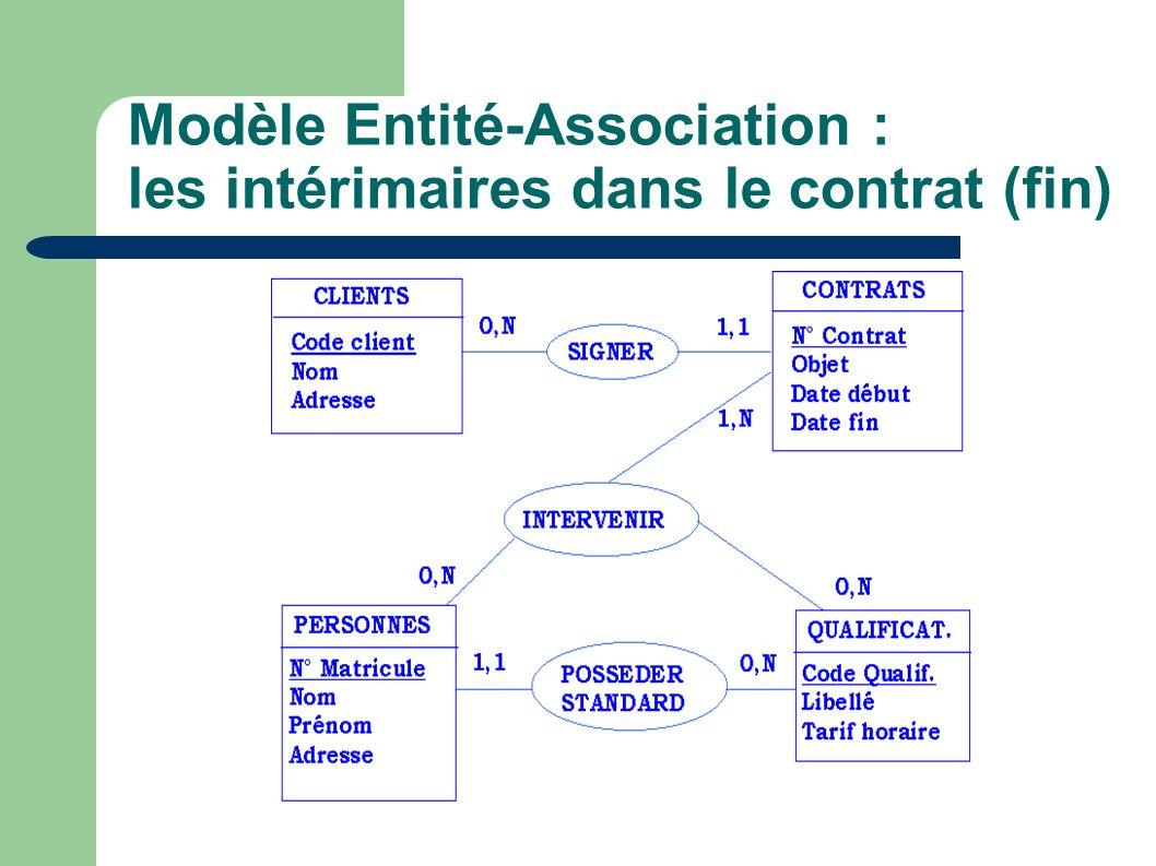 Modèle Entité-Association : le nombre de journées*hommes En première approximation, le nombre de journées*hommes pour notre société d intérim est une propriété descriptive des contrats.
