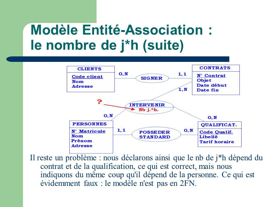 Modèle Entité-Association : le nombre de j*h (suite) Il reste un problème : nous déclarons ainsi que le nb de j*h dépend du contrat et de la qualification, ce qui est correct, mais nous indiquons du même coup qu il dépend de la personne.
