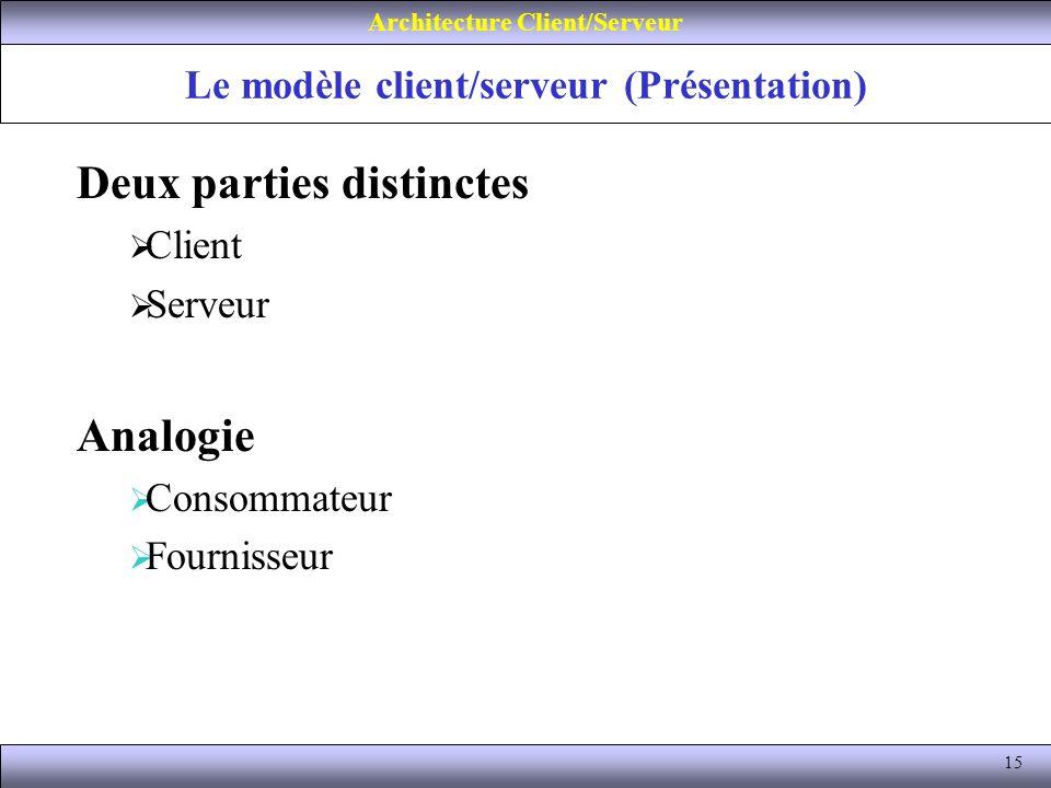 15 Le modèle client/serveur (Présentation) Architecture Client/Serveur Deux parties distinctes Client Serveur Analogie Consommateur Fournisseur