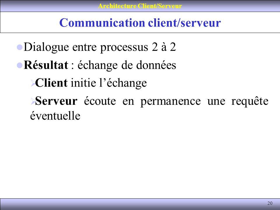 20 Communication client/serveur Architecture Client/Serveur Dialogue entre processus 2 à 2 Résultat : échange de données Client initie léchange Serveu