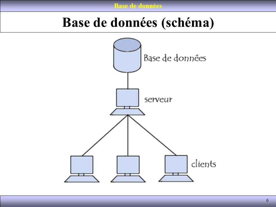 Définition (1) Une base de données, (BD ou BDD), est: –un ensemble structuré, –organisé permettant le stockage de grandes quantités d informations afin de: en faciliter l exploitation: –ajout, –mise à jour, –recherche de données.
