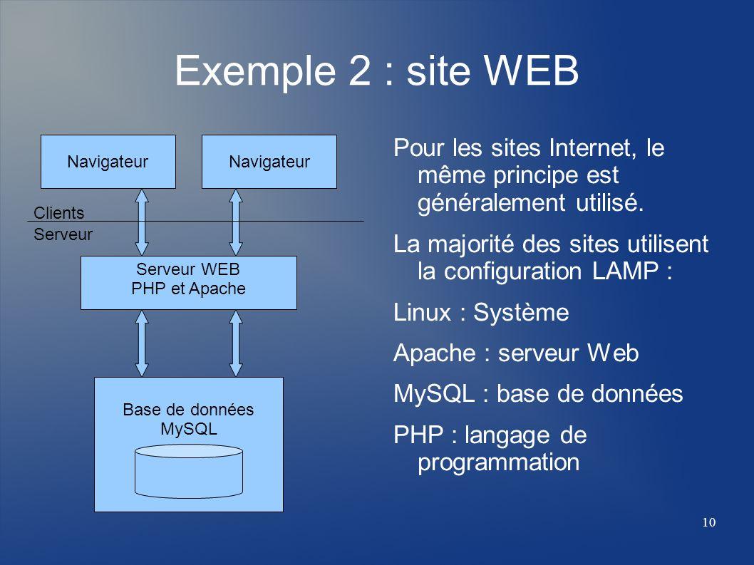 10 Base de données MySQL Exemple 2 : site WEB Pour les sites Internet, le même principe est généralement utilisé. La majorité des sites utilisent la c
