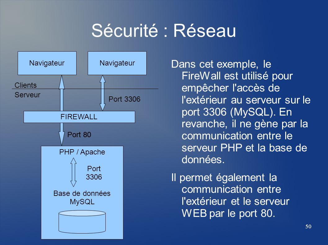 50 PHP / Apache Port 3306 Base de données MySQL Sécurité : Réseau Dans cet exemple, le FireWall est utilisé pour empêcher l'accès de l'extérieur au se