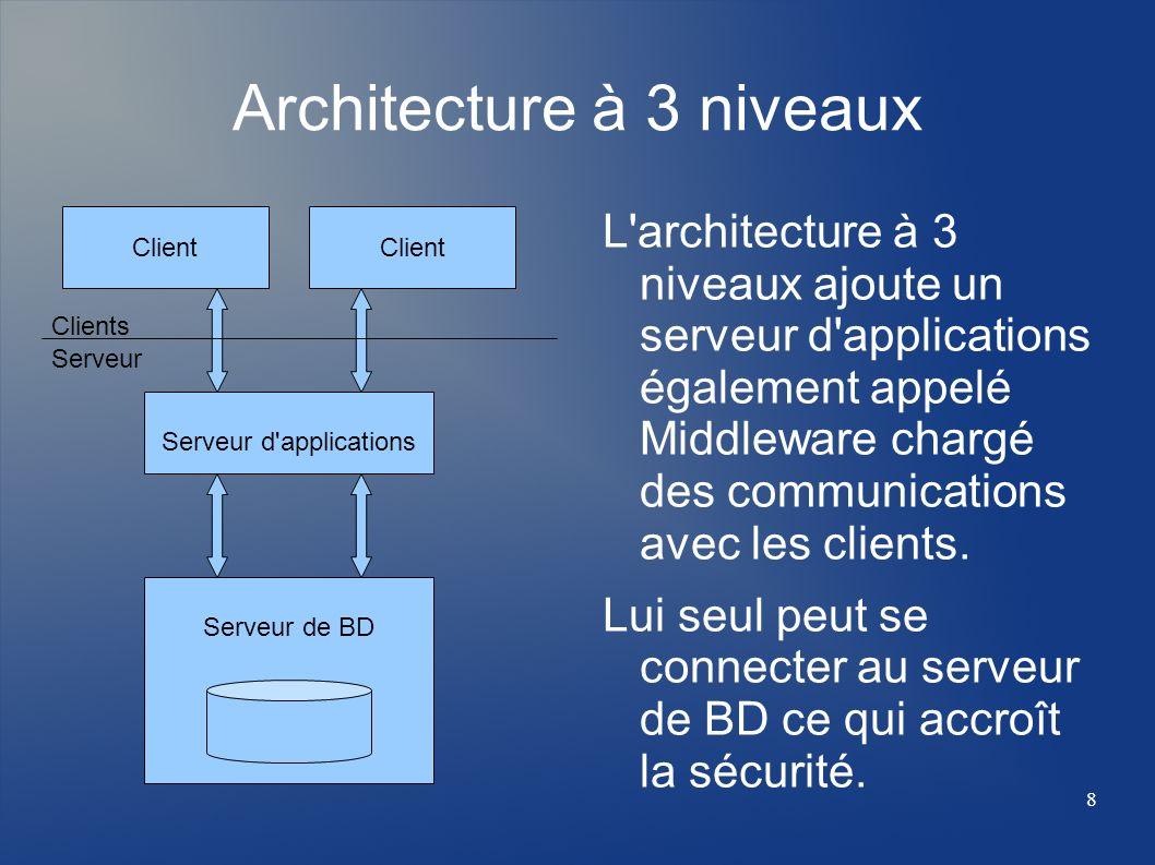 8 Serveur de BD Architecture à 3 niveaux L'architecture à 3 niveaux ajoute un serveur d'applications également appelé Middleware chargé des communicat