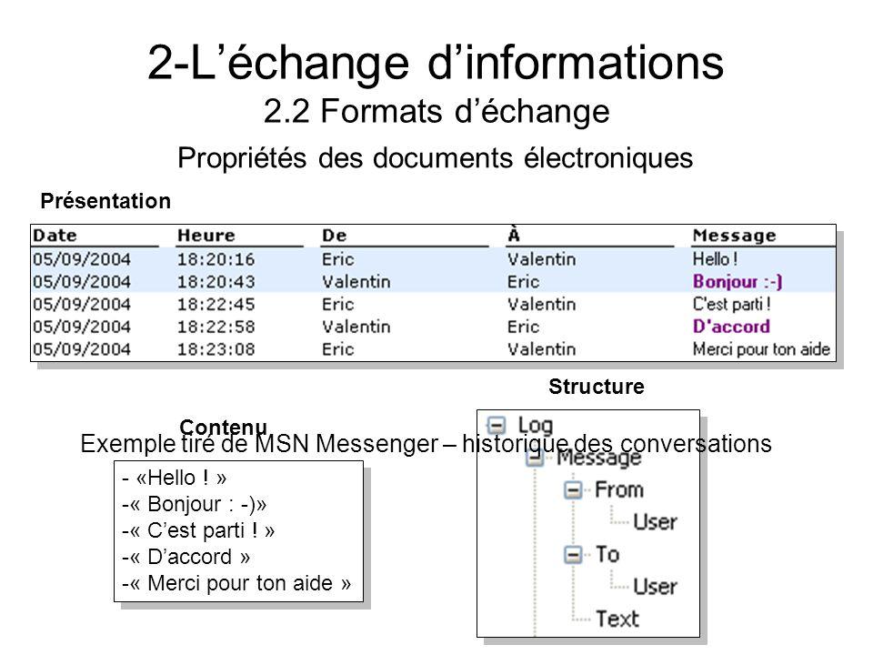 2-Léchange dinformations 2.2 Formats déchange Propriétés des documents électroniques Structure Contenu - «Hello ! » -« Bonjour : -)» -« Cest parti ! »