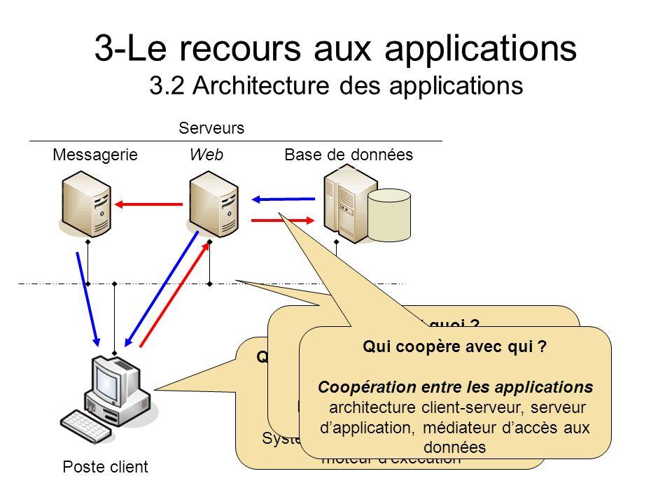 3-Le recours aux applications 3.2 Architecture des applications Poste client Serveurs Quest-ce qui est nécessaire pour exécuter une application ? Envi