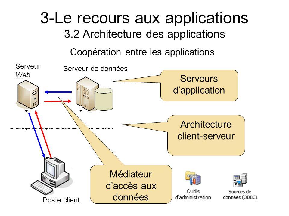 3-Le recours aux applications 3.2 Architecture des applications Coopération entre les applications Poste client Serveur de données Serveur Web Archite