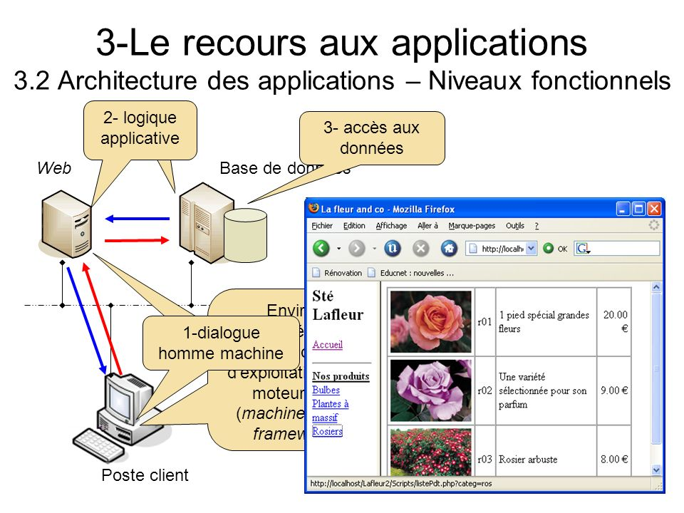 3-Le recours aux applications 3.2 Architecture des applications – Niveaux fonctionnels Poste client Base de donnéesWeb Environnement dexécution des ap