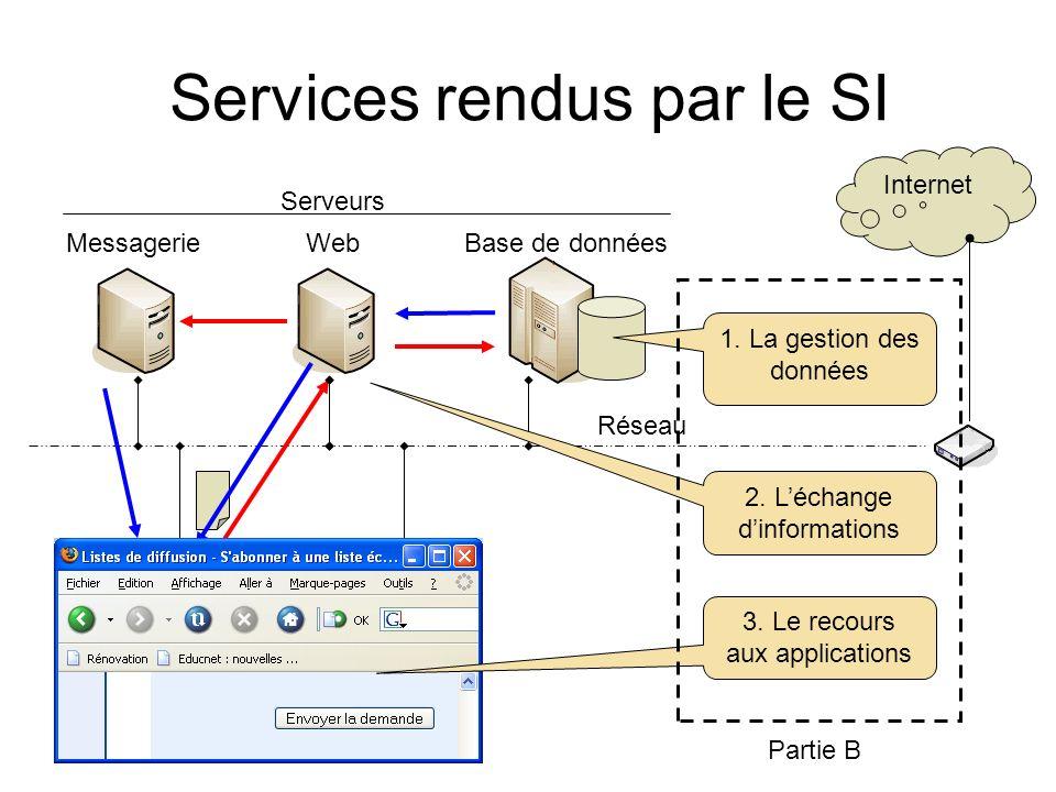 Services rendus par le SI Internet Postes clients Serveurs MessagerieBase de donnéesWeb 1. La gestion des données 2. Léchange dinformations Réseau 3.
